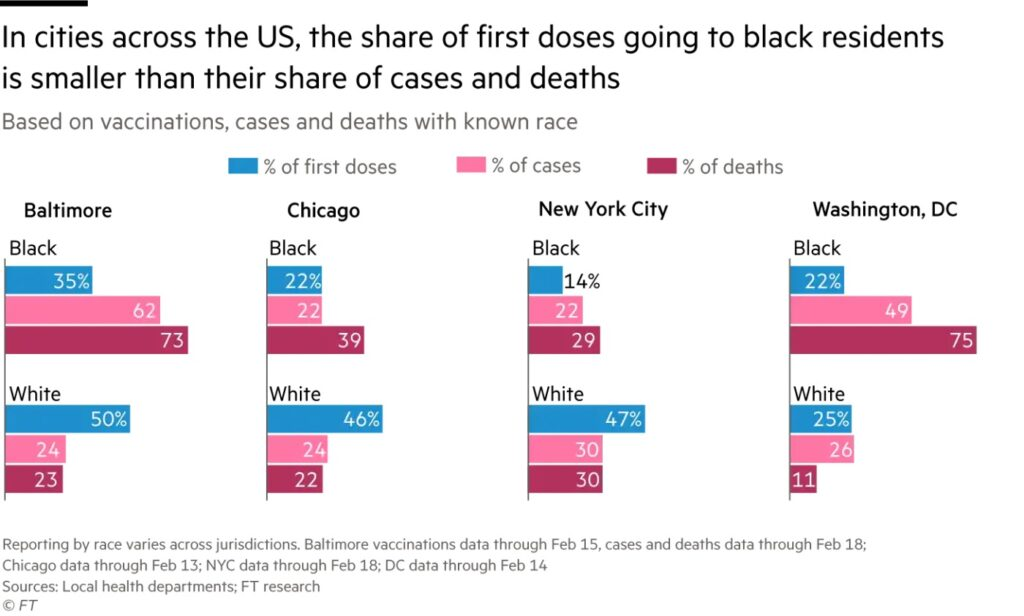 Chart shows that in cities across the U.S. (Baltimore, Chicago, NYC, Washington, DC) the share of first doses of vaccine going to Black residents is smaller than their share of cases and deaths from COVID-19.